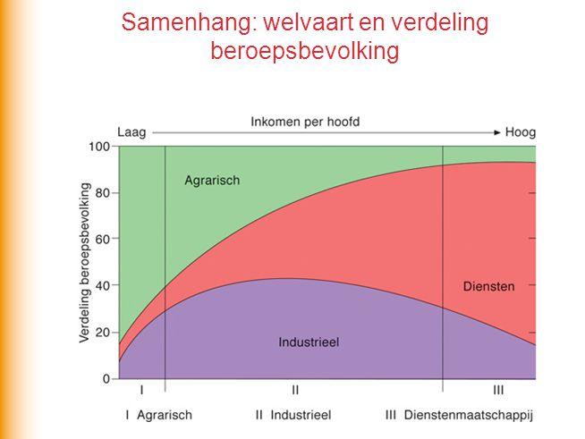 Samenhang: welvaart en verdeling beroepsbevolking