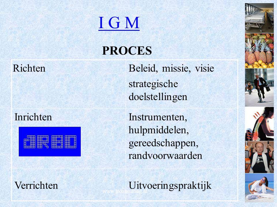 I G M PROCES www.lrconsulting.nl RichtenBeleid, missie, visie strategische doelstellingen InrichtenInstrumenten, hulpmiddelen, gereedschappen, randvoo