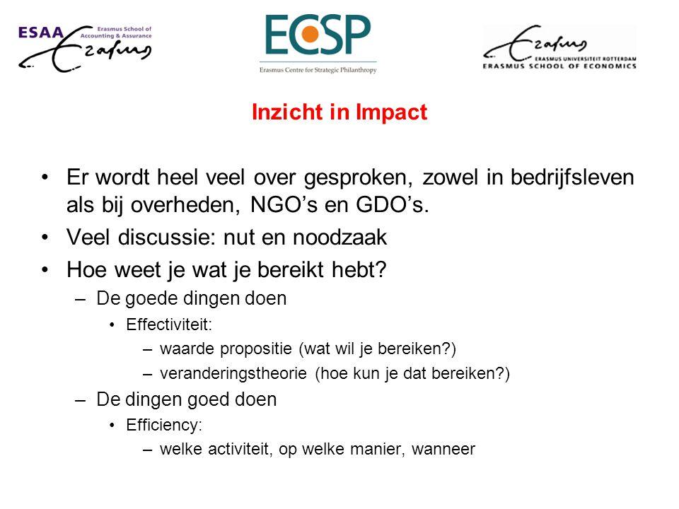 Inzicht in Impact Er wordt heel veel over gesproken, zowel in bedrijfsleven als bij overheden, NGO's en GDO's. Veel discussie: nut en noodzaak Hoe wee