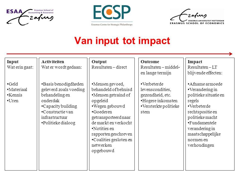 Van input tot impact Outcome Resultaten – middel- en lange termijn Verbeterde levenscondities, gezondheid, etc. Hogere inkomsten Versterkte politieke