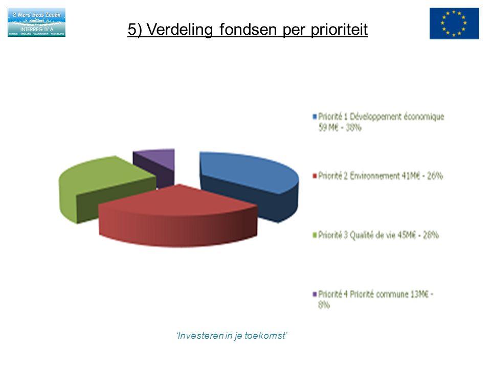 5) Verdeling fondsen per prioriteit 'Investeren in je toekomst'