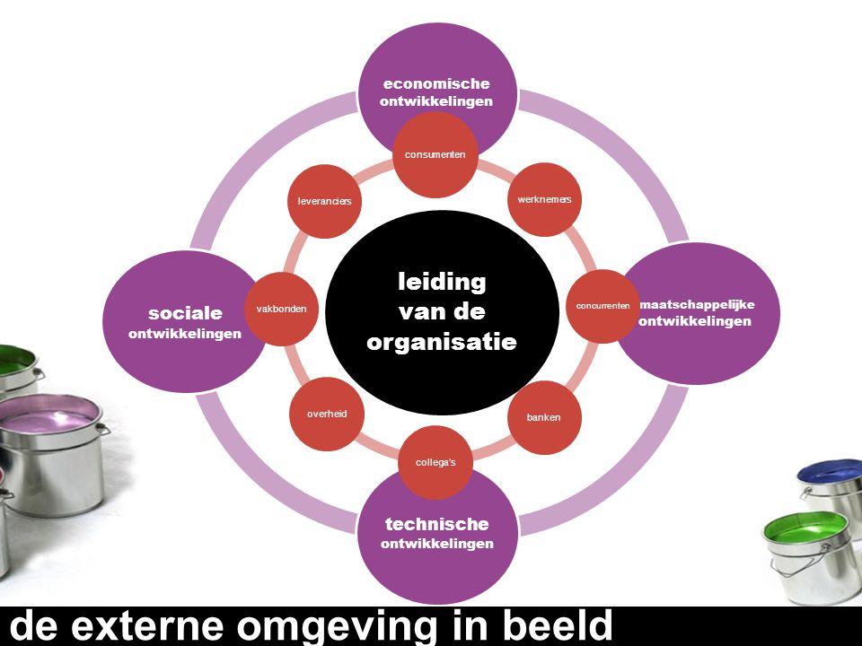 leiding van de organisatie economische ontwikkelingen maatschappelijke ontwikkelingen technische ontwikkelingen sociale ontwikkelingen consumenten wer