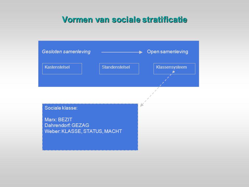 Vormen van sociale stratificatie Gesloten samenlevingOpen samenleving KastenstelselStandenstelselKlassensysteem Sociale klasse: Marx: BEZIT Dahrendorf