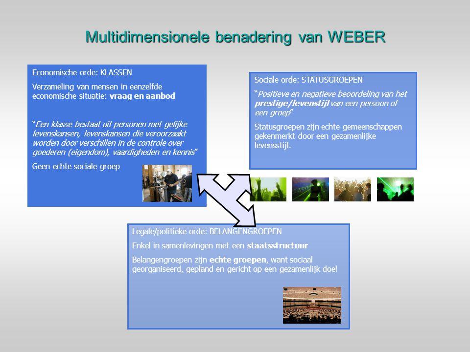 """Multidimensionele benadering van WEBER Economische orde: KLASSEN Verzameling van mensen in eenzelfde economische situatie: vraag en aanbod """"Een klasse"""