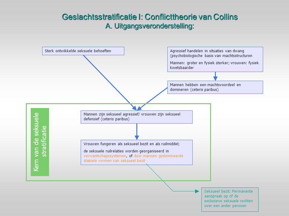 Geslachtsstratificatie I: Conflicttheorie van Collins A. Uitgangsveronderstelling: Sterk ontwikkelde seksuele behoeftenAgressief handelen in situaties