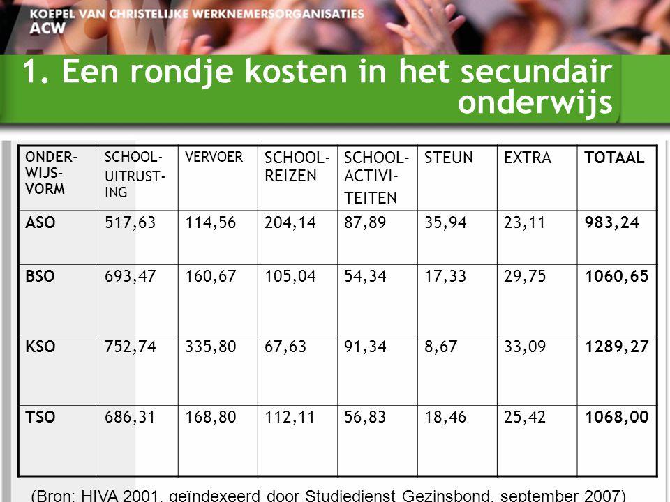1. Een rondje kosten in het secundair onderwijs ONDER- WIJS- VORM SCHOOL- UITRUST- ING VERVOER SCHOOL- REIZEN SCHOOL- ACTIVI- TEITEN STEUNEXTRATOTAAL