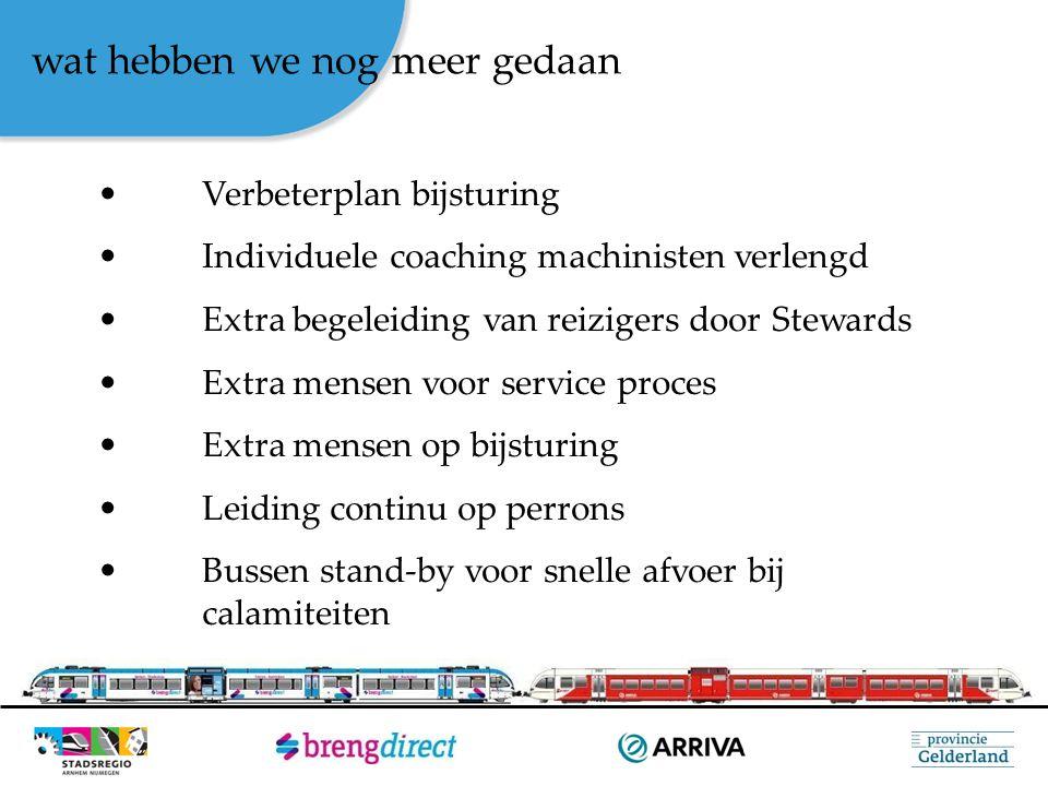 wat hebben we nog meer gedaan Verbeterplan bijsturing Individuele coaching machinisten verlengd Extra begeleiding van reizigers door Stewards Extra me