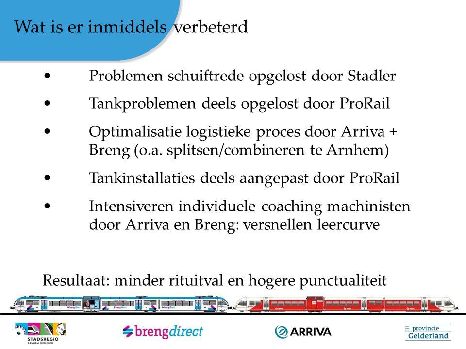 Nog op te lossen Tankinstallaties vallen te vaak uit + debiet verhogen naar 200L/min (ProRail) Dynamische reisinformatie in treinen Verdere optimalisatie procesgang bijsturing (Arriva + Breng + ProRail) Continu verbeterteam