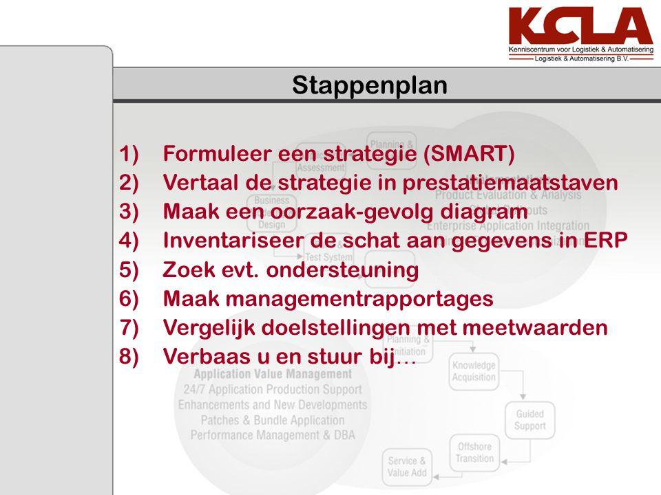 Stappenplan 1)Formuleer een strategie (SMART) 2)Vertaal de strategie in prestatiemaatstaven 3)Maak een oorzaak-gevolg diagram 4)Inventariseer de schat