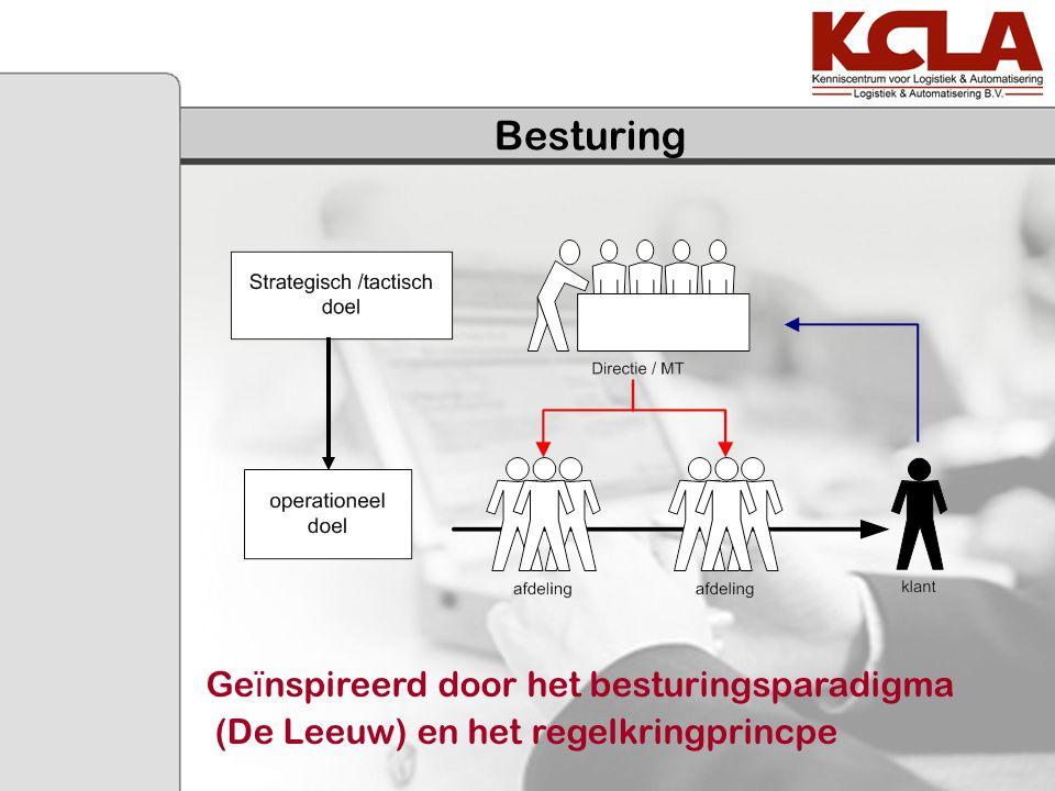 Besturing Ge ï nspireerd door het besturingsparadigma (De Leeuw) en het regelkringprincpe