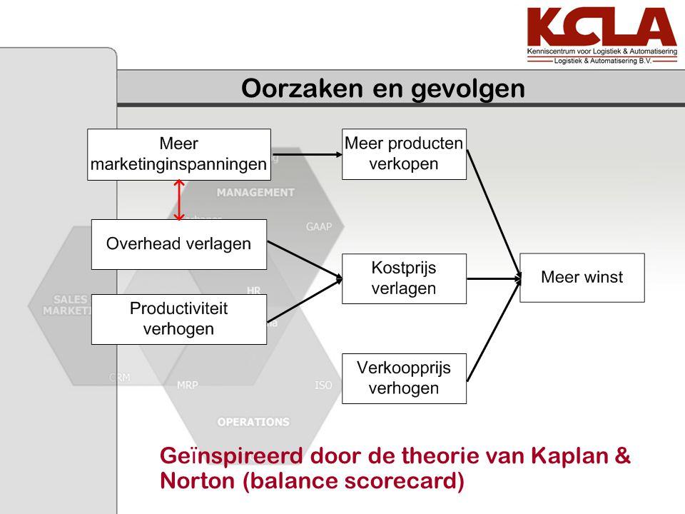 Oorzaken en gevolgen Ge ï nspireerd door de theorie van Kaplan & Norton (balance scorecard)