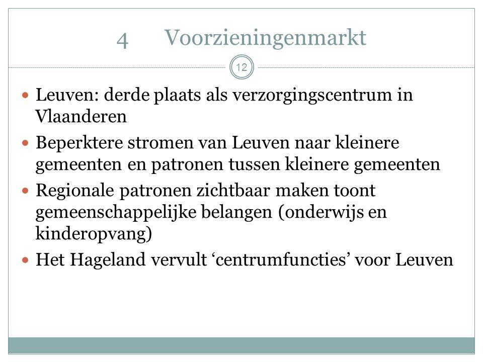12 4Voorzieningenmarkt Leuven: derde plaats als verzorgingscentrum in Vlaanderen Beperktere stromen van Leuven naar kleinere gemeenten en patronen tussen kleinere gemeenten Regionale patronen zichtbaar maken toont gemeenschappelijke belangen (onderwijs en kinderopvang) Het Hageland vervult 'centrumfuncties' voor Leuven