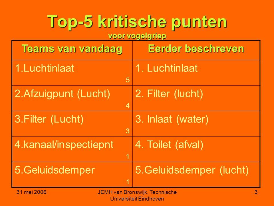 31 mei 2006JEMH van Bronswijk, Technische Universiteit Eindhoven 3 Top-5 kritische punten voor vogelgriep Teams van vandaag Eerder beschreven 1.Luchtinlaat 5 1.
