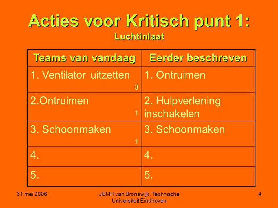 31 mei 2006JEMH van Bronswijk, Technische Universiteit Eindhoven 4 Acties voor Kritisch punt 1: Luchtinlaat Teams van vandaag Eerder beschreven 1.