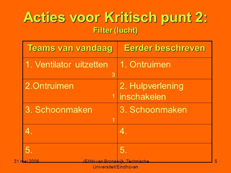 31 mei 2006JEMH van Bronswijk, Technische Universiteit Eindhoven 5 Acties voor Kritisch punt 2: Filter (lucht) Teams van vandaag Eerder beschreven 1.