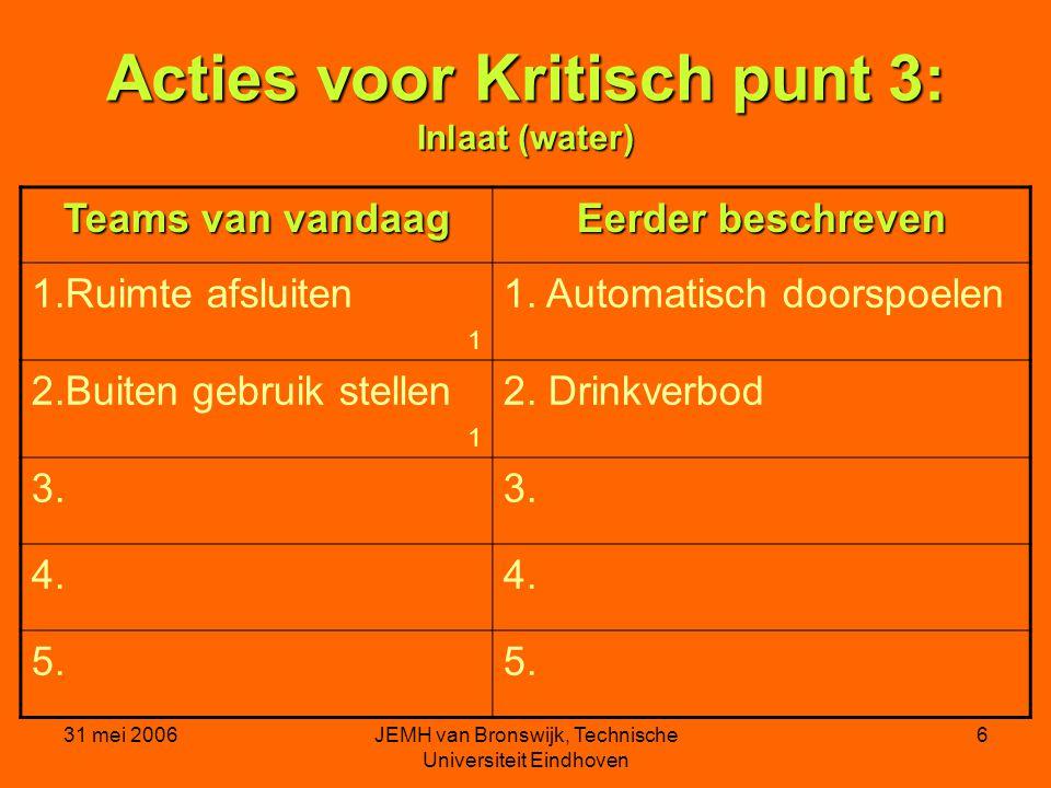 31 mei 2006JEMH van Bronswijk, Technische Universiteit Eindhoven 6 Acties voor Kritisch punt 3: Inlaat (water) Teams van vandaag Eerder beschreven 1.Ruimte afsluiten 1 1.