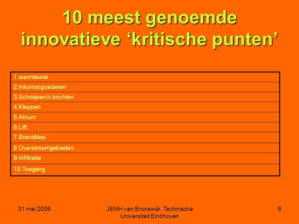 31 mei 2006JEMH van Bronswijk, Technische Universiteit Eindhoven 9 10 meest genoemde innovatieve 'kritische punten' 1.warmtewiel 2.Inkomst goederen 3.Schoepen in bochten 4.Kleppen 5.Atrium 6.Lift 7.Brandklep 8.Overstroomgebieden 9.Infiltratie 10.Toegang