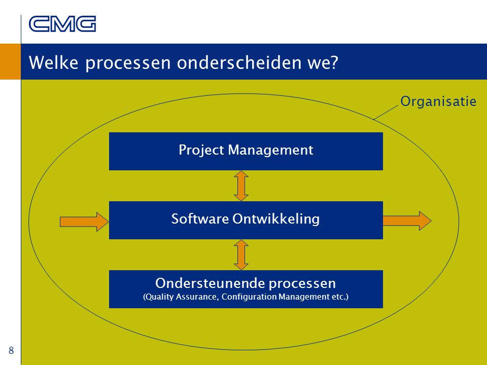 8 Welke processen onderscheiden we? Project Management Software Ontwikkeling Ondersteunende processen (Quality Assurance, Configuration Management etc