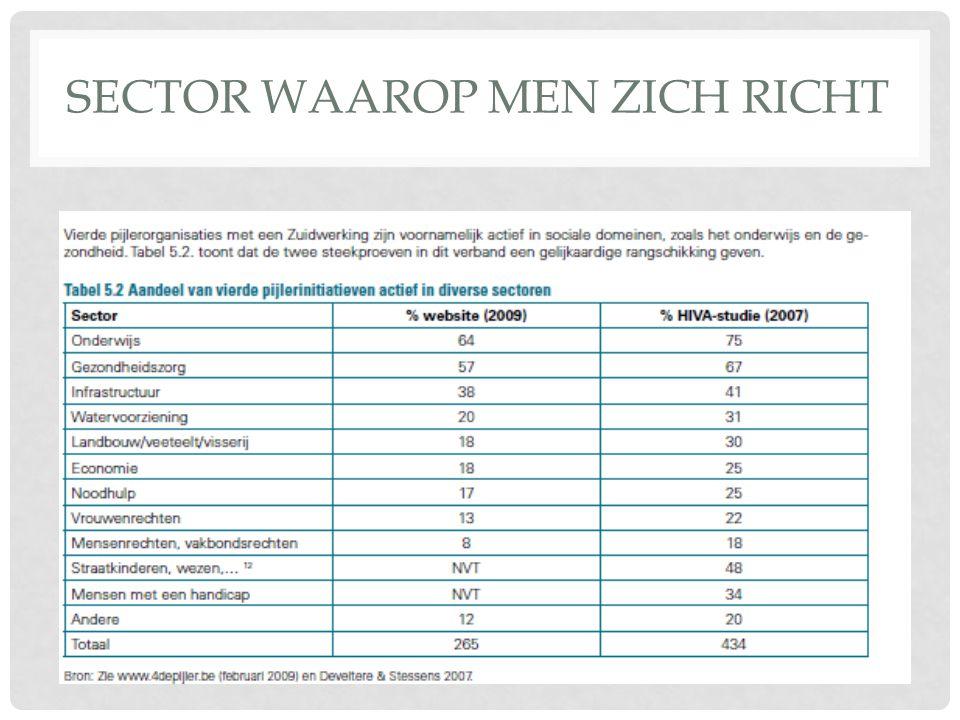 SECTOR WAAROP MEN ZICH RICHT