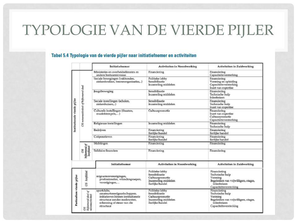 TYPOLOGIE VAN DE VIERDE PIJLER