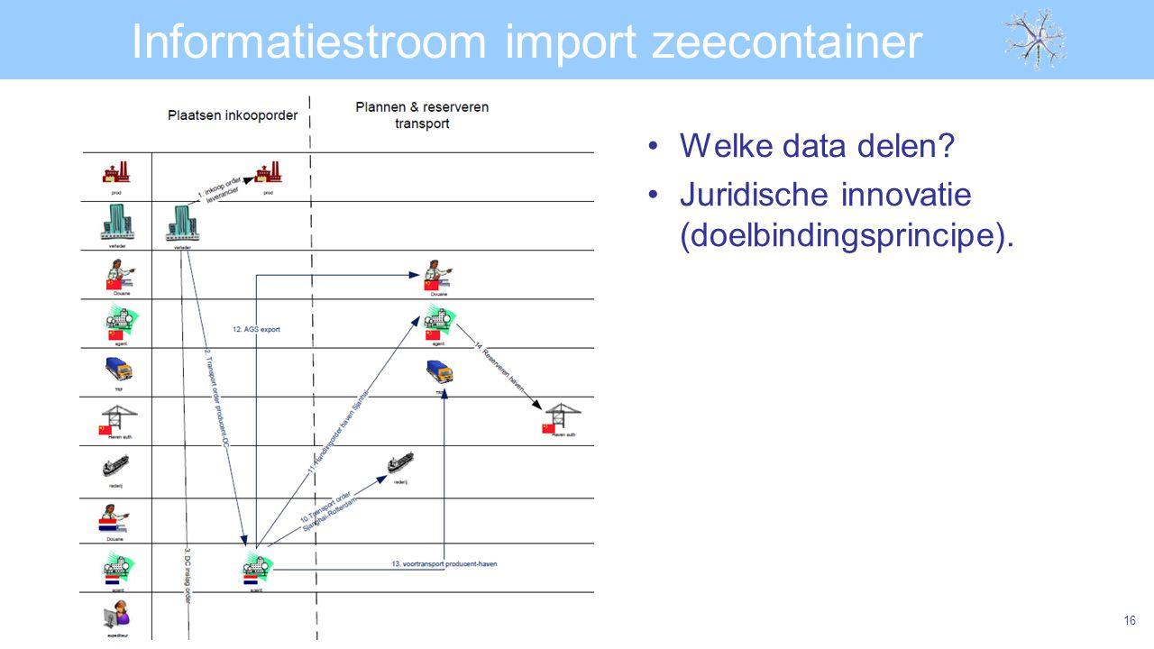 Informatiestroom import zeecontainer 16 Welke data delen.