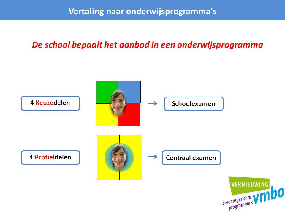 Vertaling naar onderwijsprogramma's De school bepaalt het aanbod in een onderwijsprogramma Centraal examen Schoolexamen 4 Profieldelen 4 Keuzedelen
