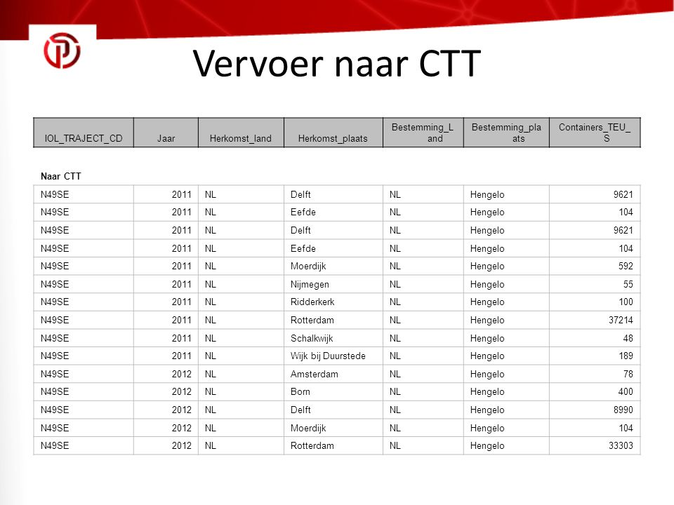Vervoer naar CTT IOL_TRAJECT_CDJaarHerkomst_landHerkomst_plaats Bestemming_L and Bestemming_pla ats Containers_TEU_ S Naar CTT N49SE2011NLDelftNLHenge