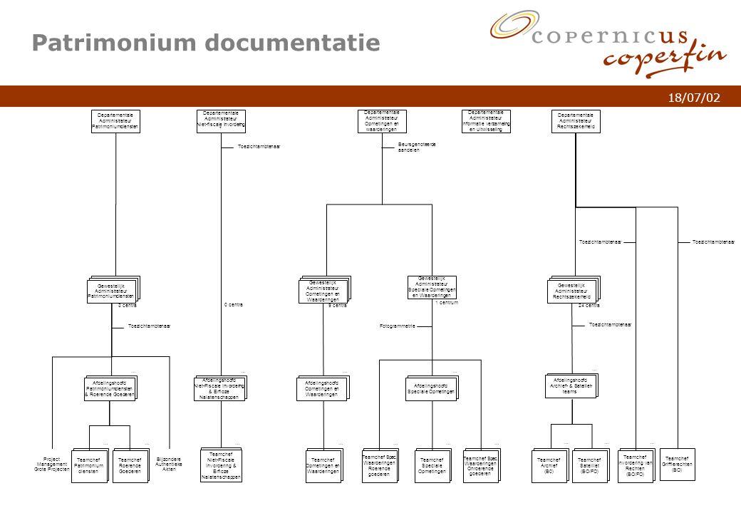 p. 4Titel van de presentatie 18/07/02 Patrimonium documentatie Departementale Administrateur Rechtszekerheid Departementale Administrateur Opmetingen