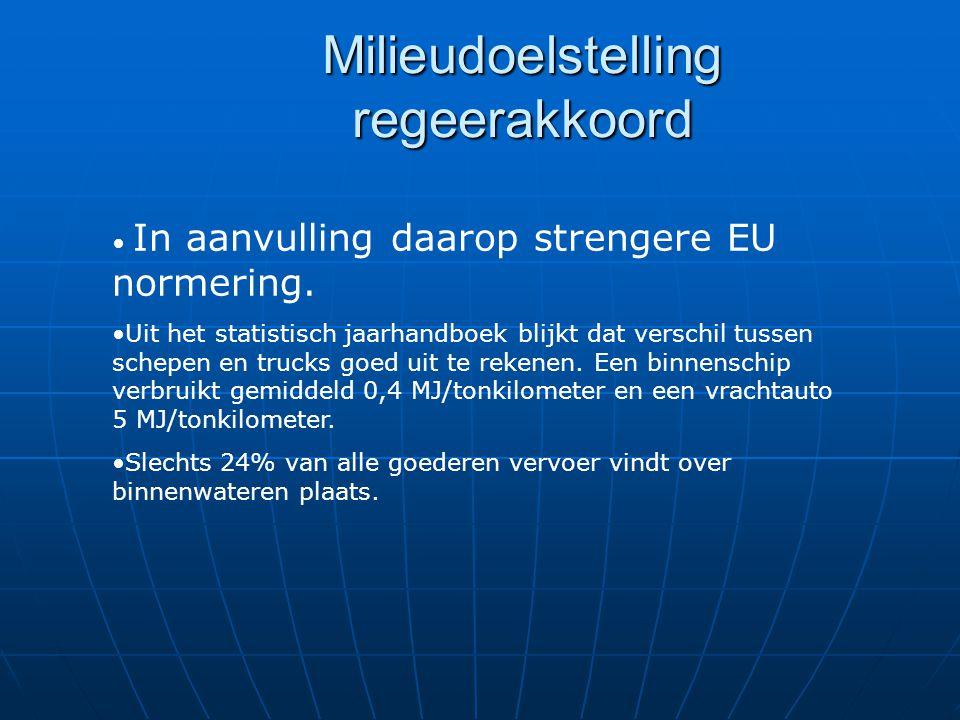 Milieudoelstelling regeerakkoord In aanvulling daarop strengere EU normering.