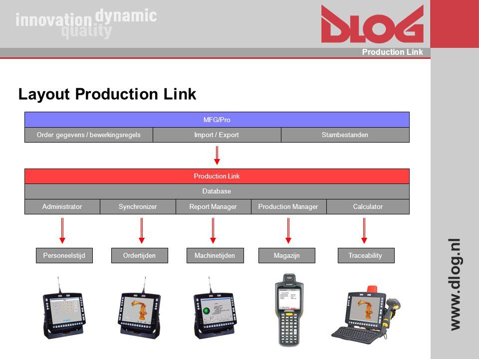 www.dlog.nl Production Link Layout Production Link Import / Export MFG/Pro Order gegevens / bewerkingsregels Production Link Synchronizer Database Cal