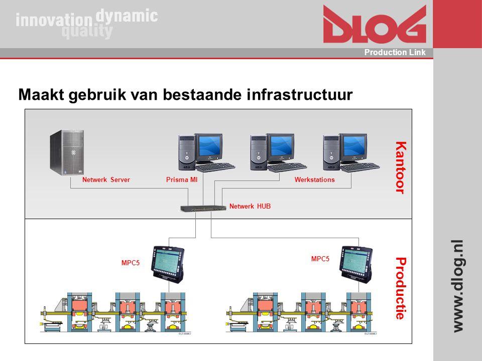 www.dlog.nl Production Link Maakt gebruik van bestaande infrastructuur Kantoor Productie Netwerk HUB Prisma MI MPC5 Netwerk ServerWerkstations MPC5