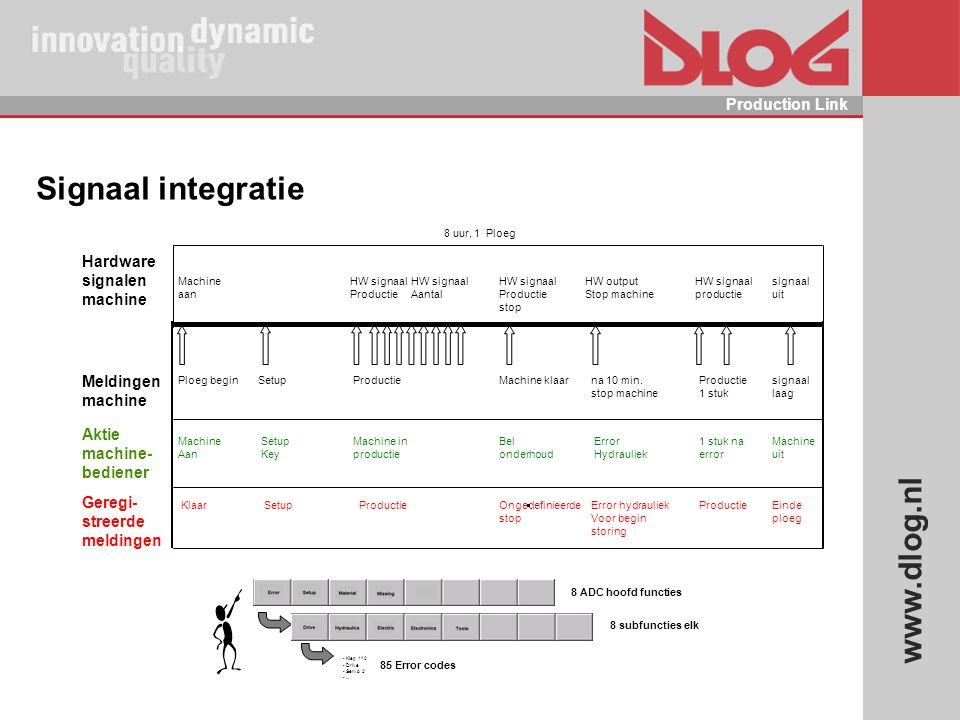 www.dlog.nl Production Link Signaal integratie Ploeg begin Machine aan Machine Aan Klaar Setup Key Setup Productie HW signaal Productie Machine in pro