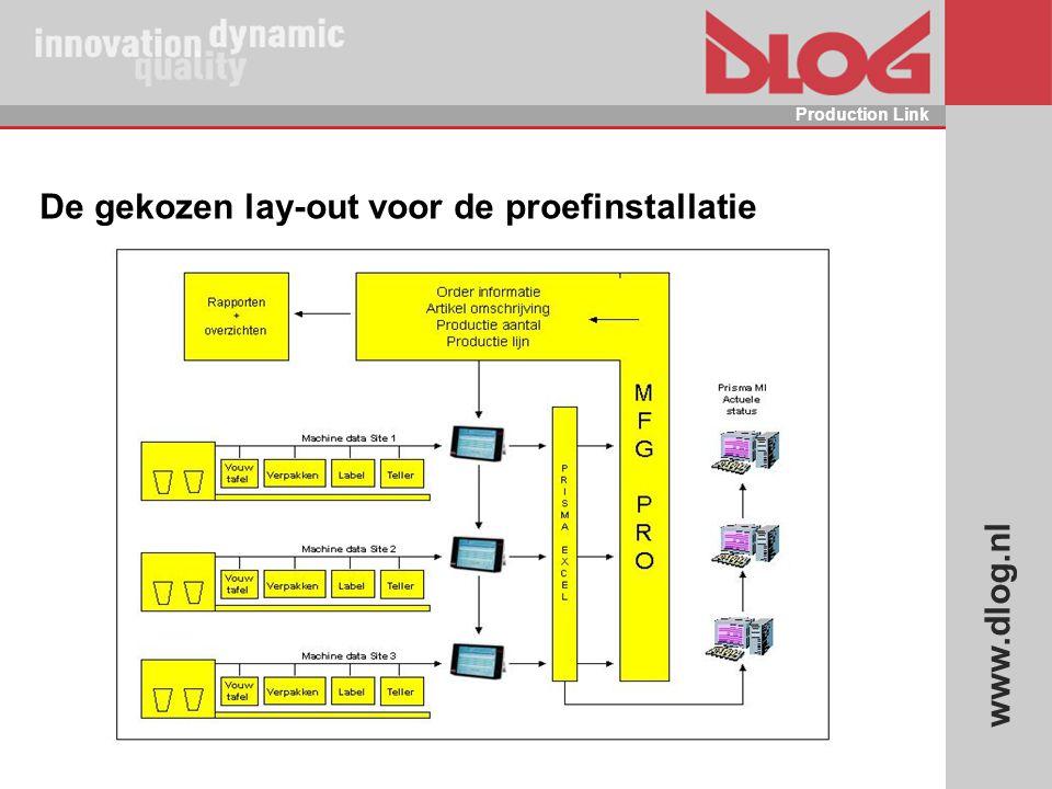 www.dlog.nl Production Link De gekozen lay-out voor de proefinstallatie