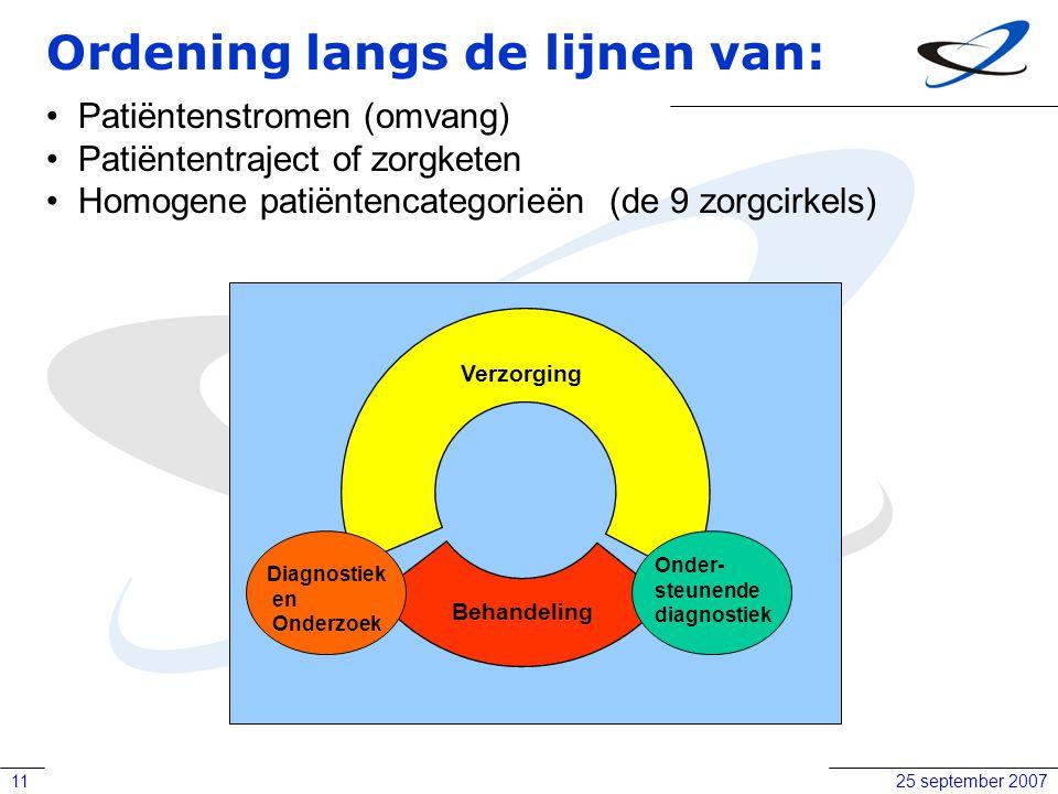 25 september 200711 Ordening langs de lijnen van: Patiëntenstromen (omvang) Patiëntentraject of zorgketen Homogene patiëntencategorieën (de 9 zorgcirk