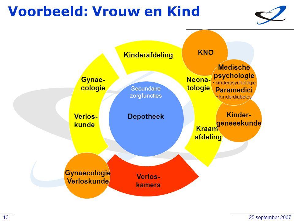 25 september 200713 Voorbeeld: Vrouw en Kind Verlos- kunde Kinderafdeling Gynae- cologie Neona- tologie Kraam- afdeling Verlos- kamers Gynaecologie Ve