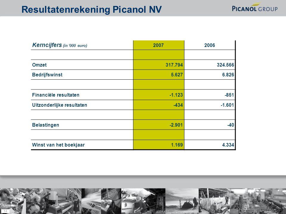 14 Kerncijfers (in '000 euro) 20072006 Omzet317.794324.566 Bedrijfswinst5.6276.826 Financiële resultaten-1.123-851 Uitzonderlijke resultaten-434-1.601 Belastingen-2.901-40 Winst van het boekjaar1.1694.334 Resultatenrekening Picanol NV