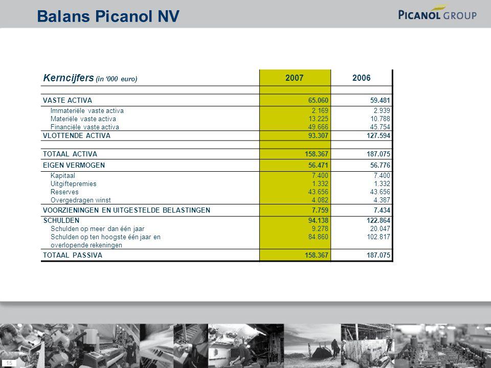 15 Kerncijfers (in '000 euro) 20072006 VASTE ACTIVA65.06059.481 Immateriële vaste activa Materiële vaste activa Financiële vaste activa 2.169 13.225 49.666 2.939 10.788 45.754 VLOTTENDE ACTIVA93.307127.594 TOTAAL ACTIVA158.367187.075 EIGEN VERMOGEN56.47156.776 Kapitaal Uitgiftepremies Reserves Overgedragen winst 7.400 1.332 43.656 4.082 7.400 1.332 43.656 4.387 VOORZIENINGEN EN UITGESTELDE BELASTINGEN7.7597.434 SCHULDEN Schulden op meer dan één jaar Schulden op ten hoogste één jaar en overlopende rekeningen 94.138 9.278 84.860 122.864 20.047 102.817 TOTAAL PASSIVA158.367187.075 Balans Picanol NV