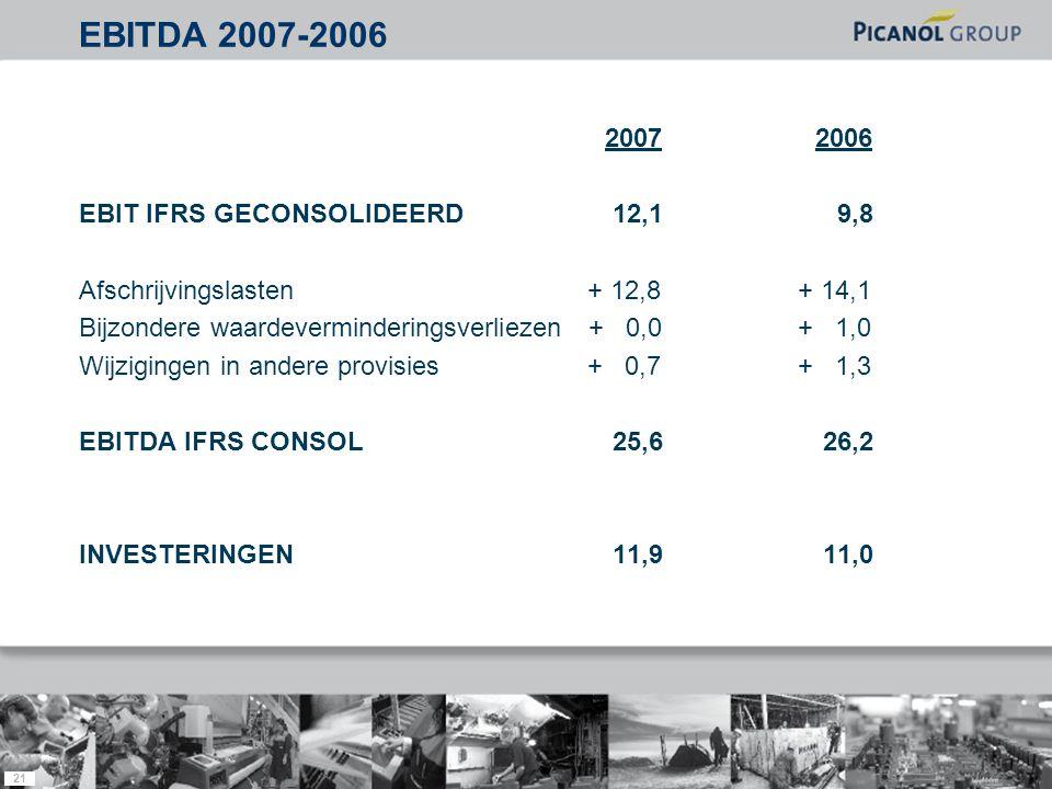 21 20072006 EBIT IFRS GECONSOLIDEERD 12,1 9,8 Afschrijvingslasten + 12,8 + 14,1 Bijzondere waardeverminderingsverliezen + 0,0 + 1,0 Wijzigingen in andere provisies + 0,7 + 1,3 EBITDA IFRS CONSOL 25,6 26,2 INVESTERINGEN 11,9 11,0 EBITDA 2007-2006