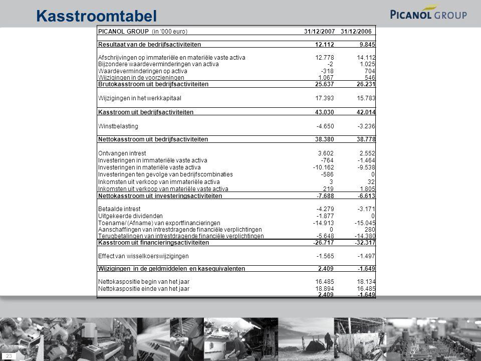 23 Kasstroomtabel PICANOL GROUP (in 000 euro) 31/12/2007 31/12/2006 Resultaat van de bedrijfsactiviteiten12.1129.845 Afschrijvingen op immateriële en materiële vaste activa12.77814.112 Bijzondere waardeverminderingen van activa-21.025 Waardeverminderingen op activa-318704 Wijzigingen in de voorzieningen1.067546 Brutokasstroom uit bedrijfsactiviteiten25.63726.231 Wijzigingen in het werkkapitaal17.39315.783 Kasstroom uit bedrijfsactiviteiten43.03042.014 Winstbelasting-4.650-3.236 Nettokasstroom uit bedrijfsactiviteiten38.38038.778 Ontvangen intrest3.6022.552 Investeringen in immateriële vaste activa-764-1.464 Investeringen in materiële vaste activa-10.162-9.538 Investeringen ten gevolge van bedrijfscombinaties-5860 Inkomsten uit verkoop van immateriële activa332 Inkomsten uit verkoop van materiële vaste activa2191.805 Nettokasstroom uit investeringsactiviteiten-7.688-6.613 Betaalde intrest-4.279-3.171 Uitgekeerde dividenden-1.8770 Toename/ (Afname) van exportfinancieringen-14.913-15.045 Aanschaffingen van intrestdragende financiële verplichtingen0280 Terugbetalingen van intrestdragende financiële verplichtingen-5.648-14.380 Kasstroom uit financieringsactiviteiten-26.717-32.317 Effect van wisselkoerswijzigingen-1.565-1.497 Wijzigingen in de geldmiddelen en kasequivalenten2.409-1.649 Nettokaspositie begin van het jaar16.48518.134 Nettokaspositie einde van het jaar18.89416.485 2.409-1.649