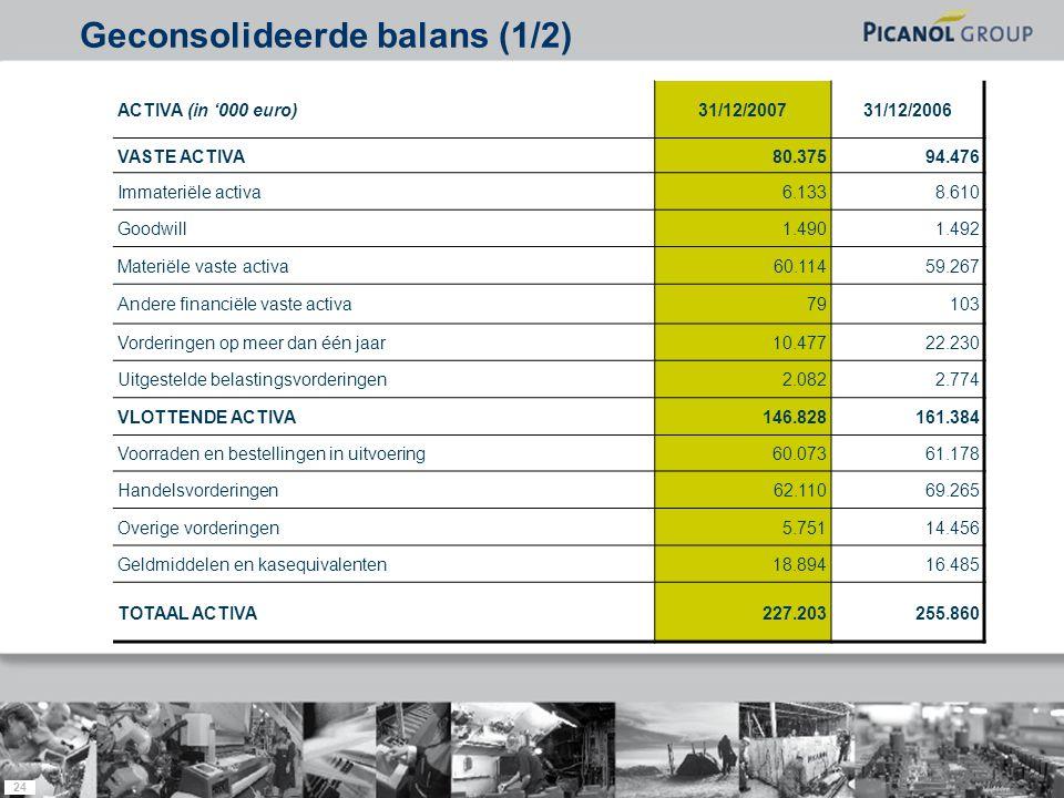 24 ACTIVA (in '000 euro)31/12/200731/12/2006 VASTE ACTIVA80.37594.476 Immateriële activa6.1338.610 Goodwill1.4901.492 Materiële vaste activa60.11459.2