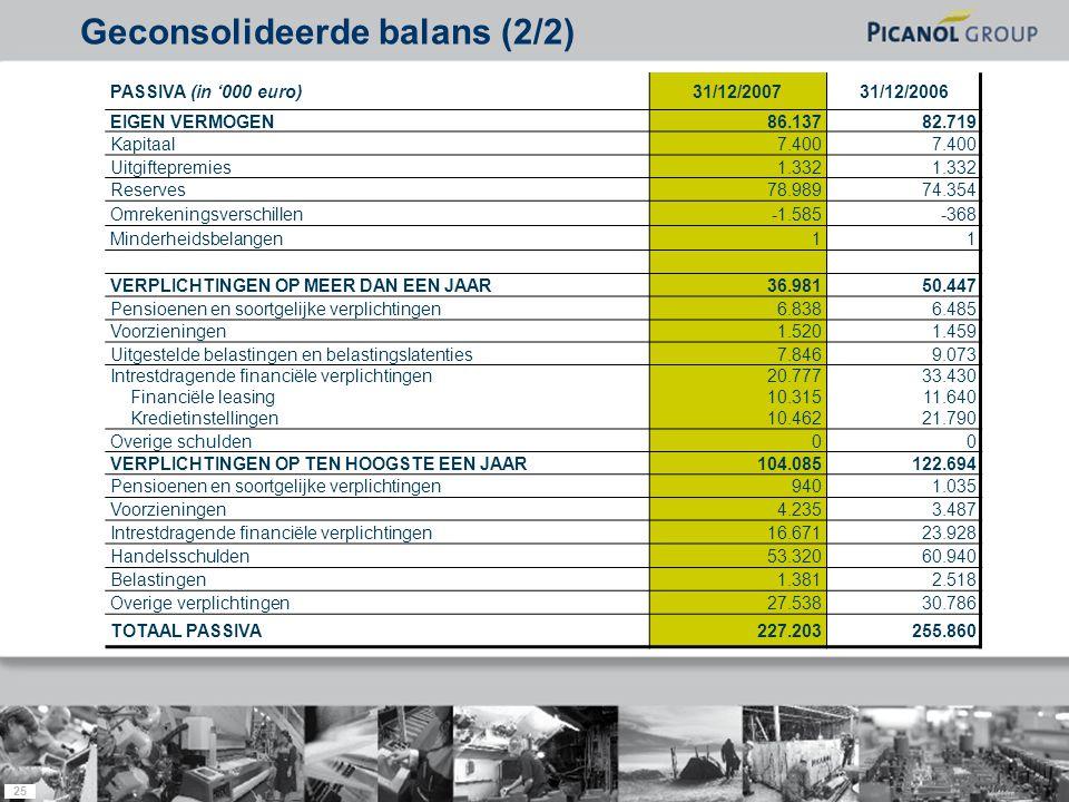 25 PASSIVA (in '000 euro)31/12/200731/12/2006 EIGEN VERMOGEN86.13782.719 Kapitaal7.400 Uitgiftepremies1.332 Reserves78.98974.354 Omrekeningsverschille