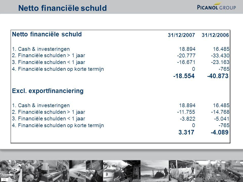26 Netto financiële schuld 31/12/200731/12/2006 1. Cash & investeringen18.89416.485 2. Financiële schulden > 1 jaar -20.777-33.430 3. Financiële schul