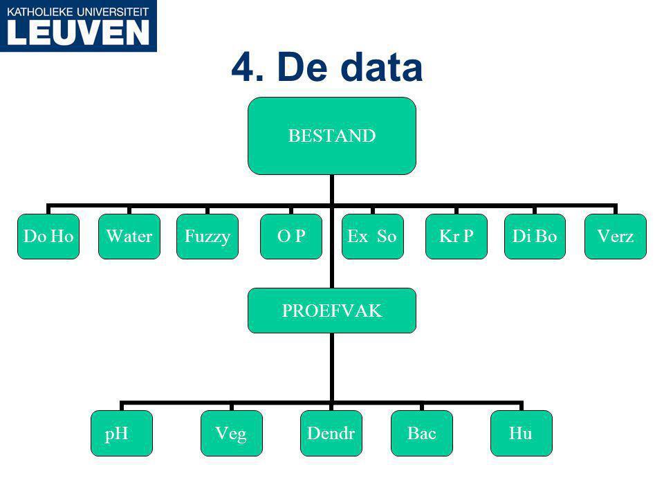 4. De data BESTAND Do HoWaterFuzzyO PPROEFVAK pHVegDendrBacHu Ex SoKr PDi BoVerz