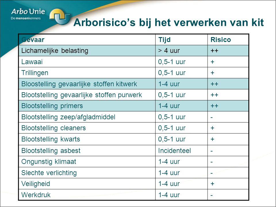 Arborisico's bij het verwerken van kit GevaarTijdRisico Lichamelijke belasting> 4 uur++ Lawaai0,5-1 uur+ Trillingen0,5-1 uur+ Bloostelling gevaarlijke