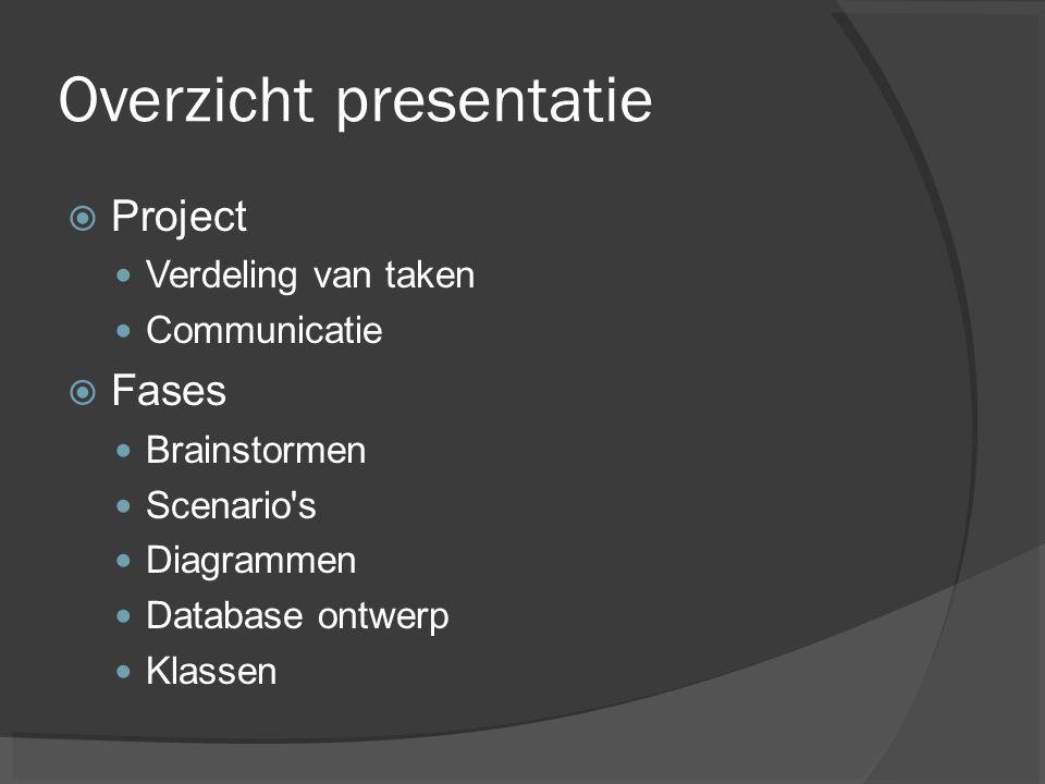 Overzicht presentatie  Fases Applicaties Testfase Afwerking Verslag
