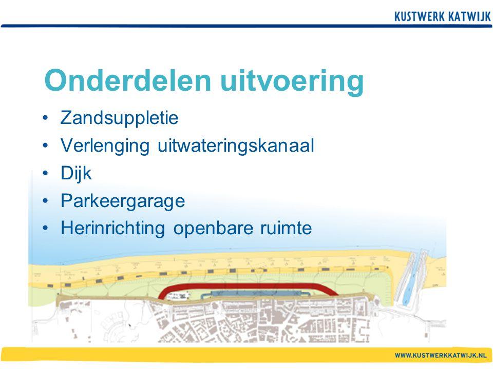 Onderdelen uitvoering Zandsuppletie Verlenging uitwateringskanaal Dijk Parkeergarage Herinrichting openbare ruimte