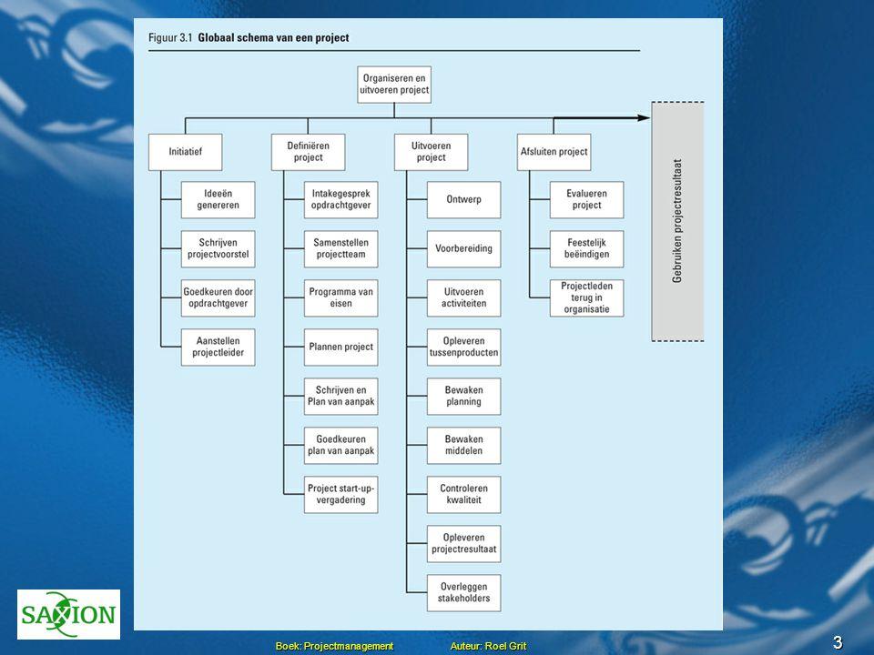 3 Globaal schema