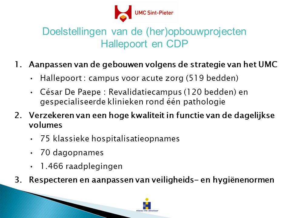 1.Aanpassen van de gebouwen volgens de strategie van het UMC Hallepoort : campus voor acute zorg (519 bedden) César De Paepe : Revalidatiecampus (120