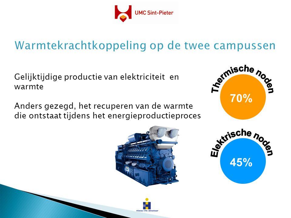 Gelijktijdige productie van elektriciteit en warmte Anders gezegd, het recuperen van de warmte die ontstaat tijdens het energieproductieproces 70% 45%