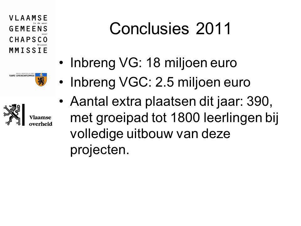 Conclusies 2011 Inbreng VG: 18 miljoen euro Inbreng VGC: 2.5 miljoen euro Aantal extra plaatsen dit jaar: 390, met groeipad tot 1800 leerlingen bij vo